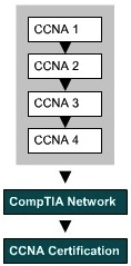 Cisco Certified Network Associate CCNA Exploration