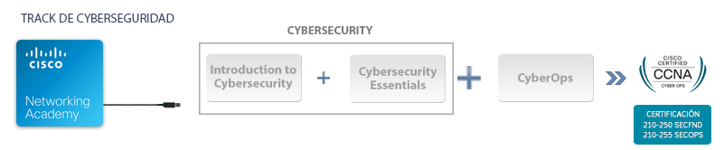 cisco it cybersecurityCYBEROPS2